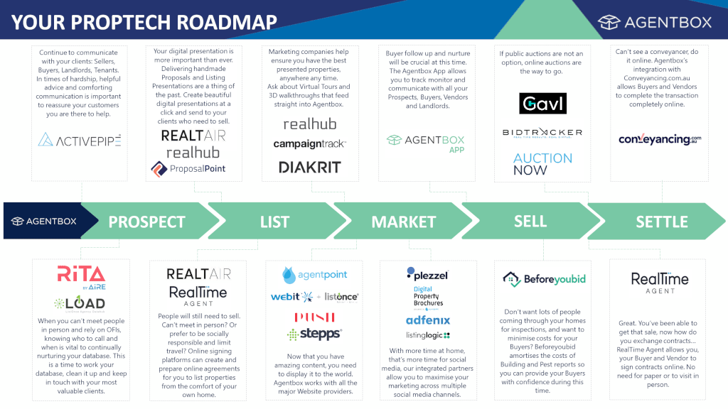 PropTech Roadmap v7 Detail